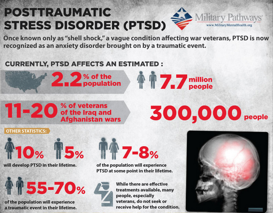 PTSD INFO GRAPHIC