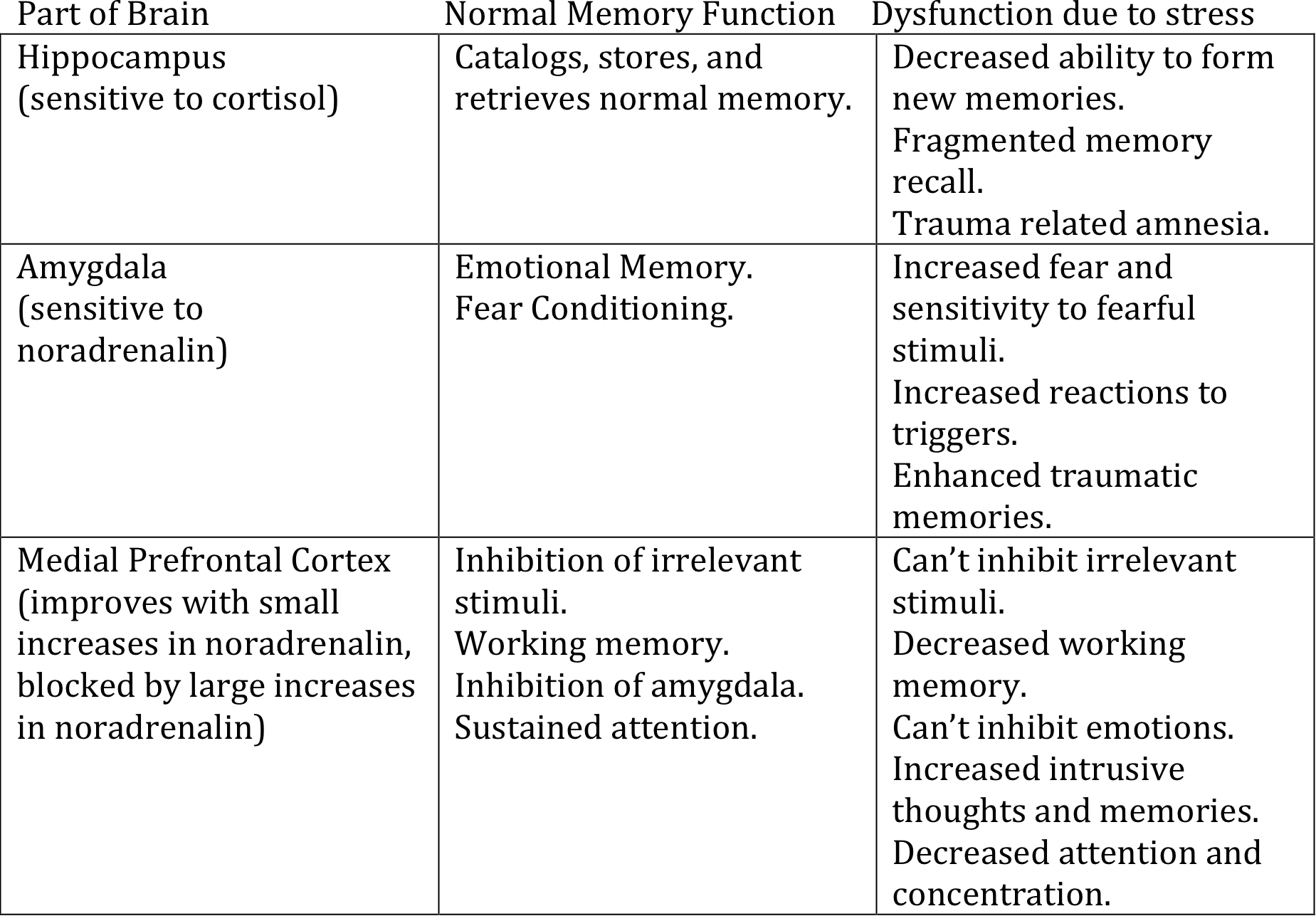 Effects of Stress Chemicals on Memory