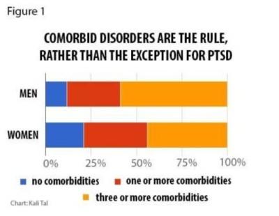 Comorbid PTSD